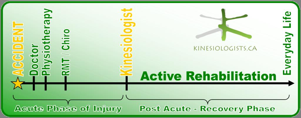 Active-Rehabilitation