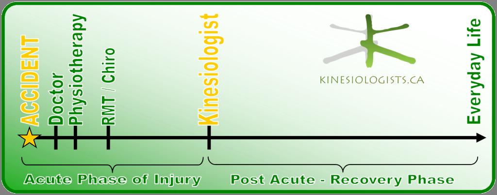 kin-process